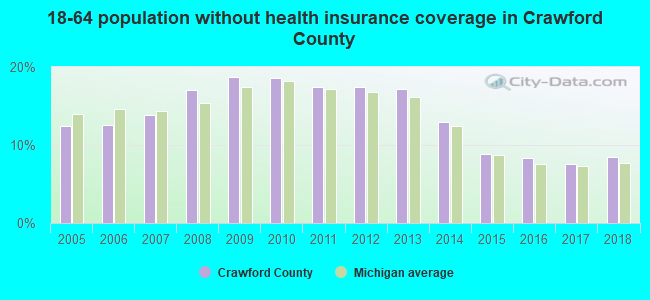 18-64 population without health insurance coverage in Crawford County