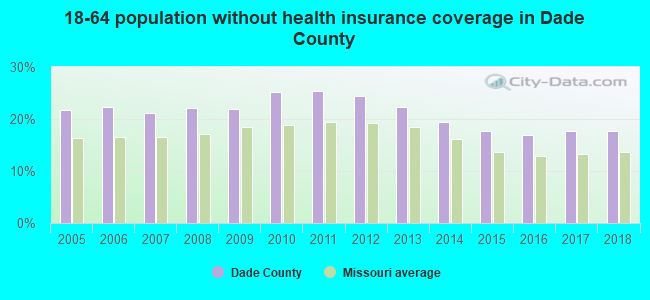 18-64 population without health insurance coverage in Dade County