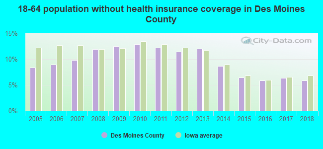 18-64 population without health insurance coverage in Des Moines County