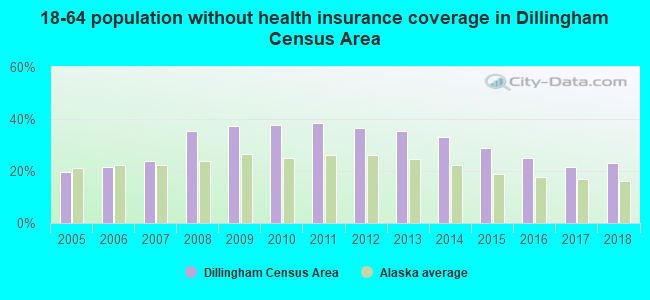 18-64 population without health insurance coverage in Dillingham Census Area