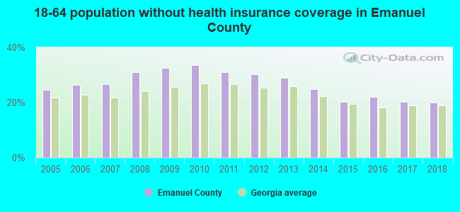 18-64 population without health insurance coverage in Emanuel County