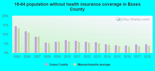 18-64 population without health insurance coverage in Essex County