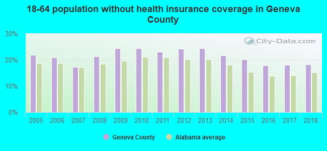 18-64 population without health insurance coverage in Geneva County