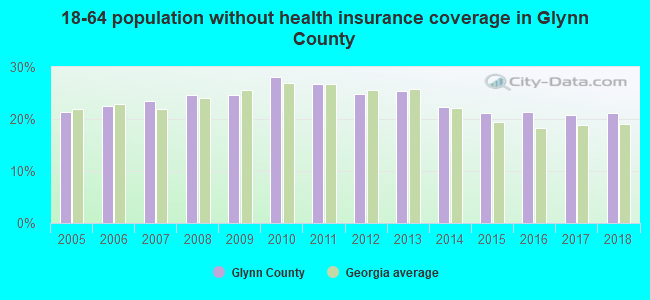 18-64 population without health insurance coverage in Glynn County