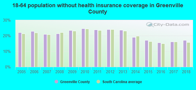 18-64 population without health insurance coverage in Greenville County