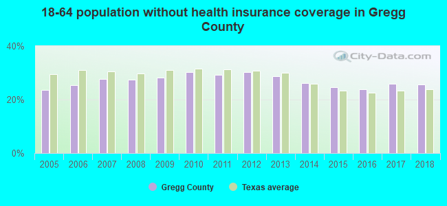 18-64 population without health insurance coverage in Gregg County