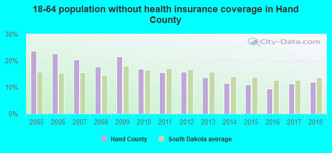 18-64 population without health insurance coverage in Hand County