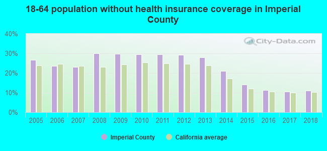 18-64 population without health insurance coverage in Imperial County