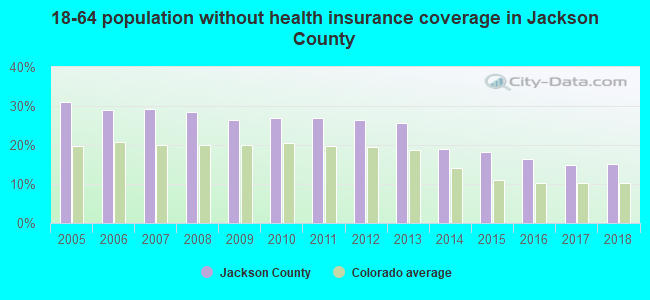 18-64 population without health insurance coverage in Jackson County