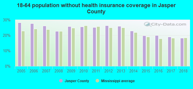 18-64 population without health insurance coverage in Jasper County