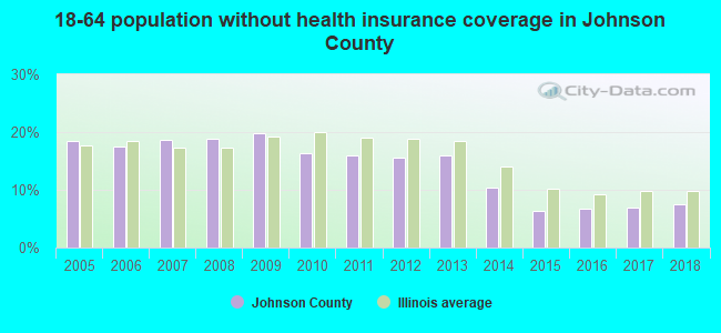 18-64 population without health insurance coverage in Johnson County
