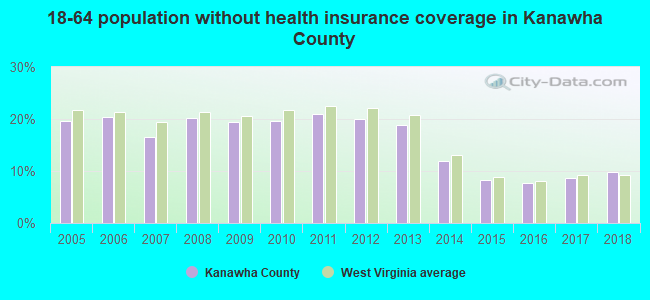 18-64 population without health insurance coverage in Kanawha County