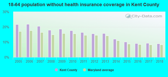 18-64 population without health insurance coverage in Kent County