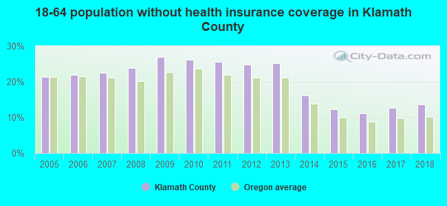 18-64 population without health insurance coverage in Klamath County