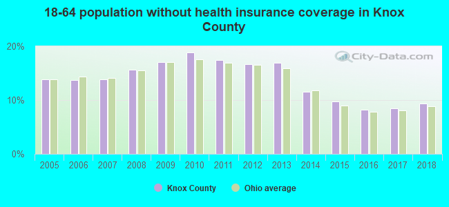 18-64 population without health insurance coverage in Knox County