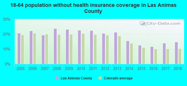 18-64 population without health insurance coverage in Las Animas County