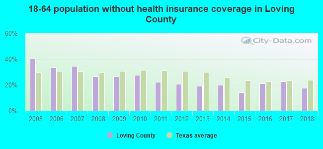 18-64 population without health insurance coverage in Loving County
