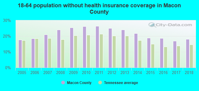 18-64 population without health insurance coverage in Macon County