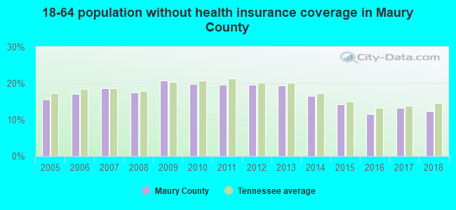18-64 population without health insurance coverage in Maury County