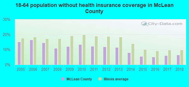 18-64 population without health insurance coverage in McLean County