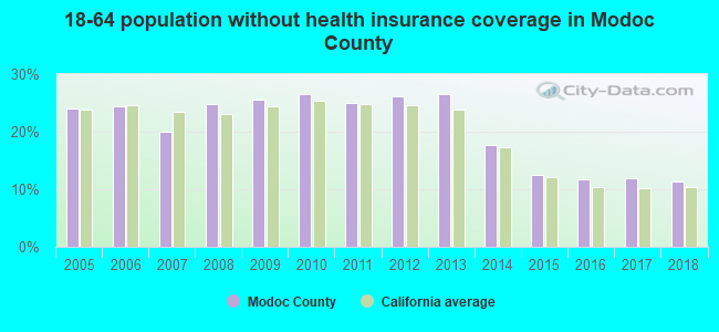 18-64 population without health insurance coverage in Modoc County
