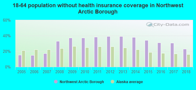 18-64 population without health insurance coverage in Northwest Arctic Borough