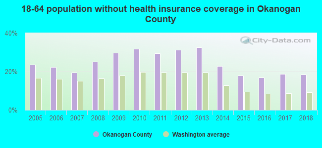 18-64 population without health insurance coverage in Okanogan County