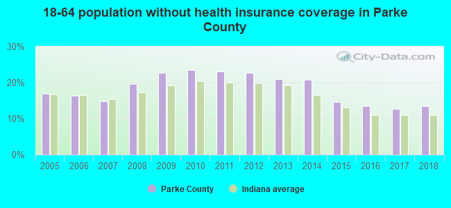18-64 population without health insurance coverage in Parke County