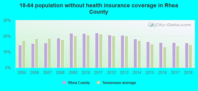 18-64 population without health insurance coverage in Rhea County