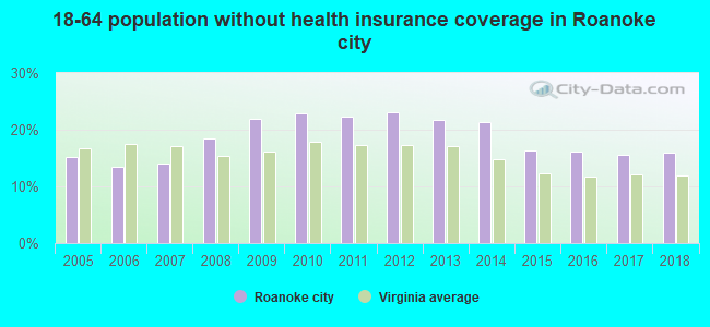 18-64 population without health insurance coverage in Roanoke city