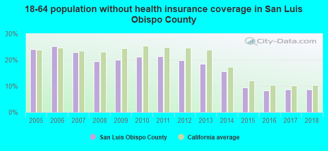 18-64 population without health insurance coverage in San Luis Obispo County