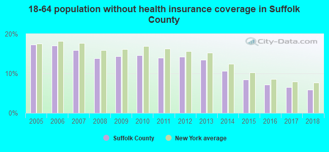 18-64 population without health insurance coverage in Suffolk County