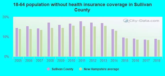 18-64 population without health insurance coverage in Sullivan County