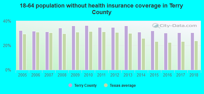 18-64 population without health insurance coverage in Terry County