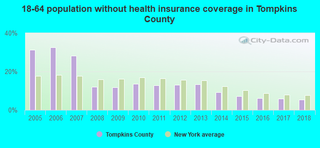 18-64 population without health insurance coverage in Tompkins County