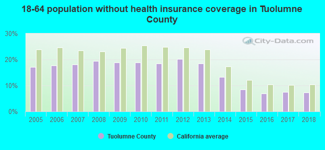 18-64 population without health insurance coverage in Tuolumne County