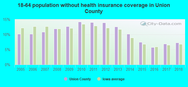 18-64 population without health insurance coverage in Union County