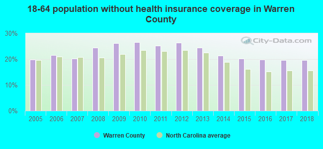18-64 population without health insurance coverage in Warren County