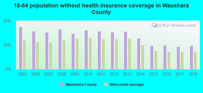 18-64 population without health insurance coverage in Waushara County
