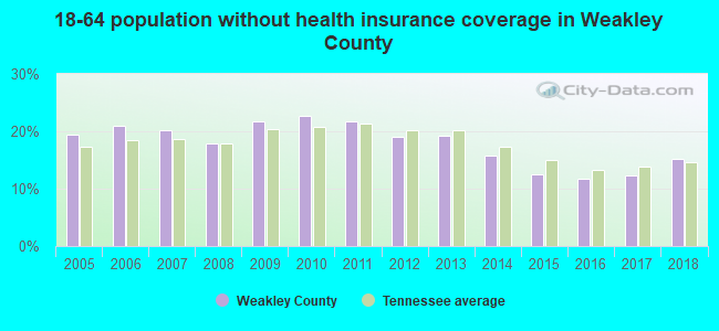 18-64 population without health insurance coverage in Weakley County
