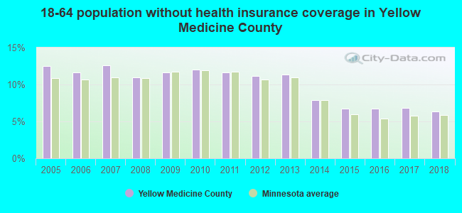 18-64 population without health insurance coverage in Yellow Medicine County