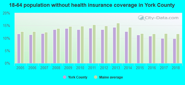 18-64 population without health insurance coverage in York County