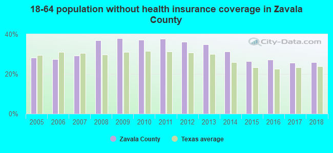 18-64 population without health insurance coverage in Zavala County