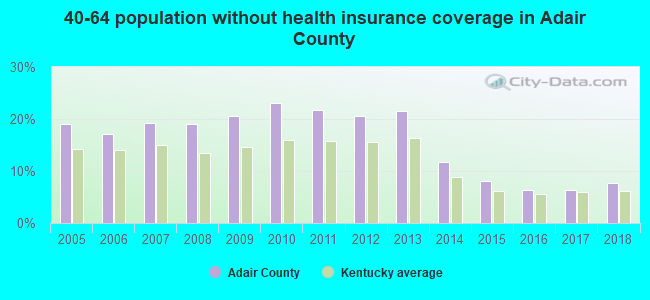 40-64 population without health insurance coverage in Adair County