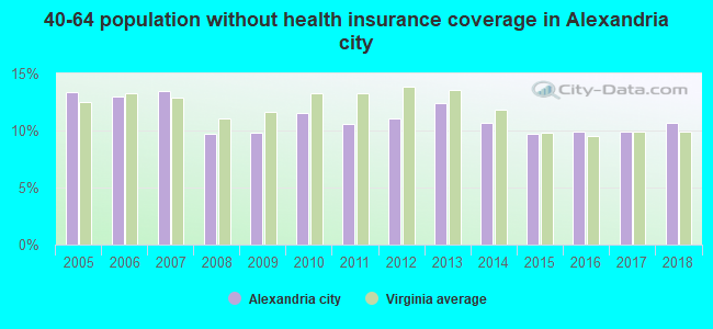 40-64 population without health insurance coverage in Alexandria city