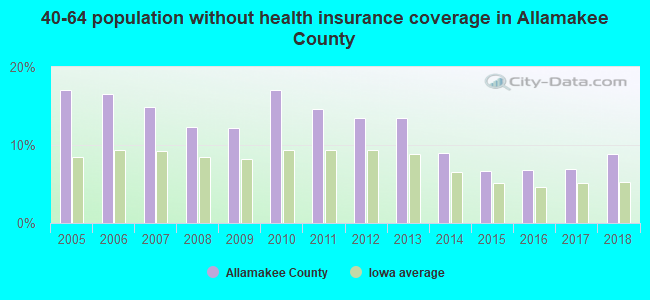 40-64 population without health insurance coverage in Allamakee County