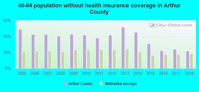 40-64 population without health insurance coverage in Arthur County