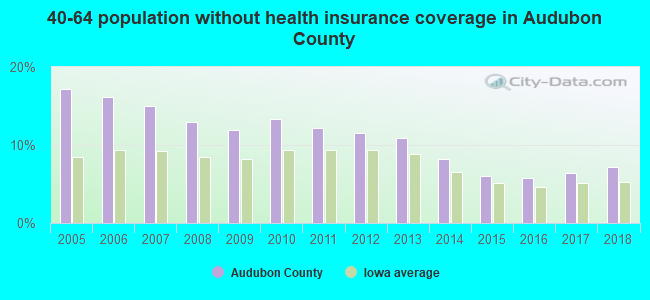 40-64 population without health insurance coverage in Audubon County