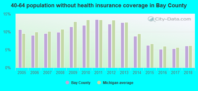 40-64 population without health insurance coverage in Bay County