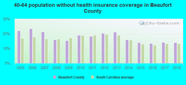40-64 population without health insurance coverage in Beaufort County